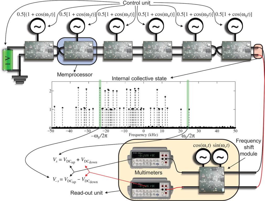 F1.memcomputing-DiVentra-TICandDO