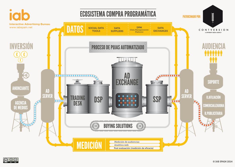 publicidad-programatica-iab-creativecommons_