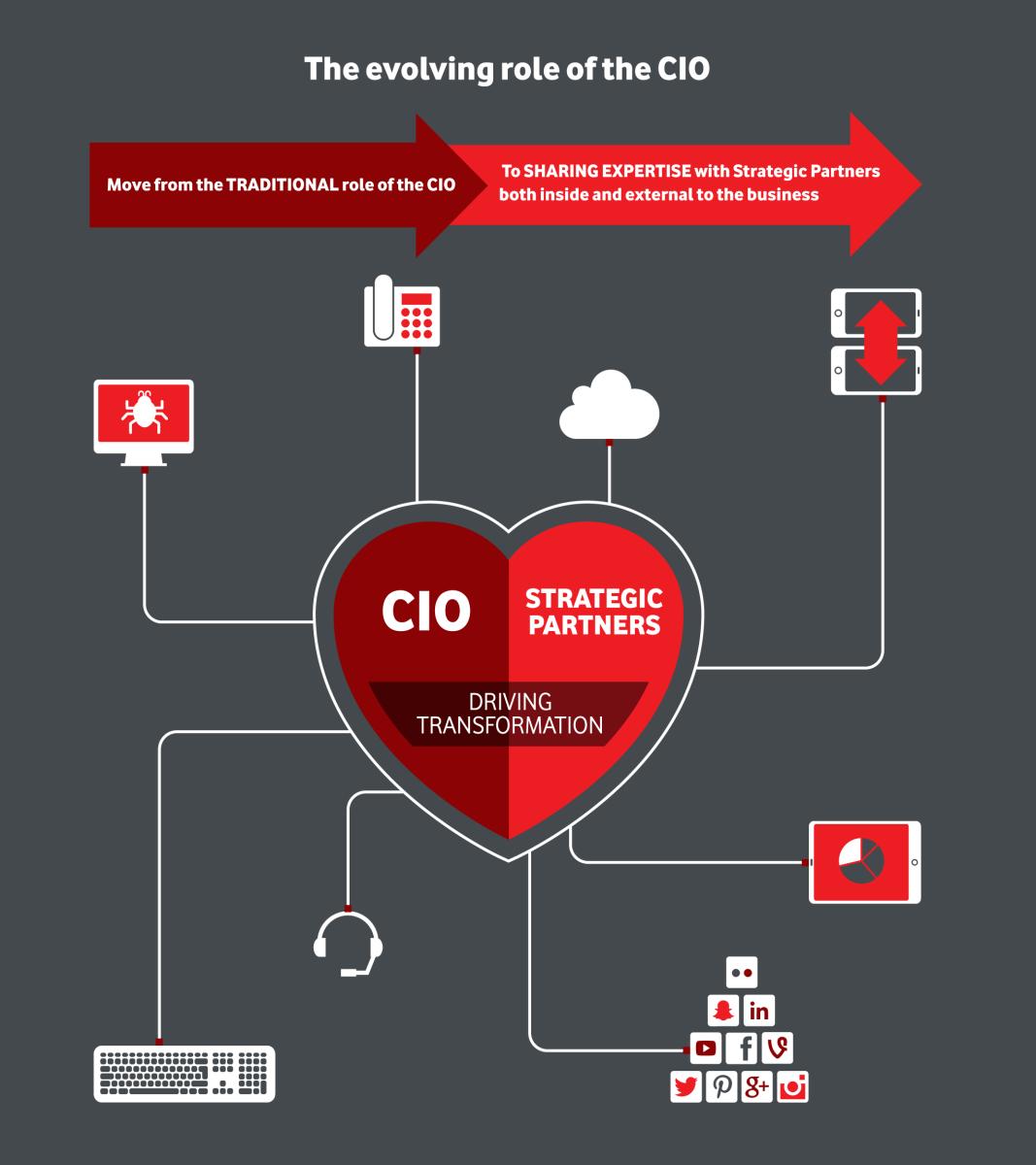 Vodafone_Role of CIO_TICandDO