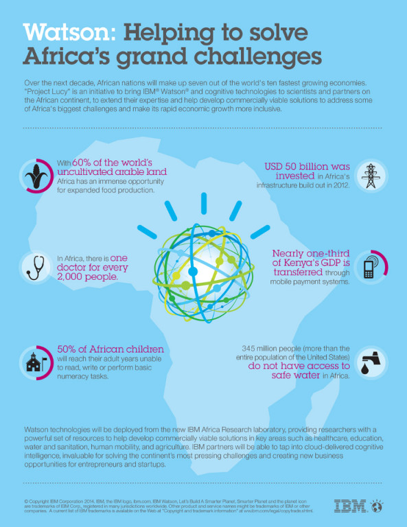 Proyecto Lucy IBM Infografía