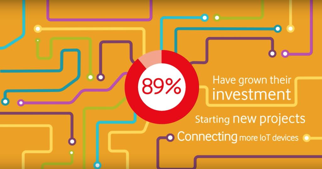 11000 empresas entrevistadas sobre el uso de Internet of Things
