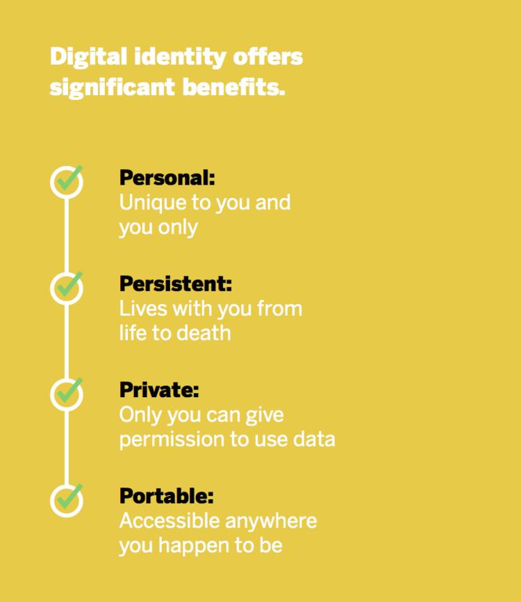 Identidad Digital Blockchain