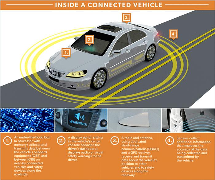 Elementos del vehículo conectado