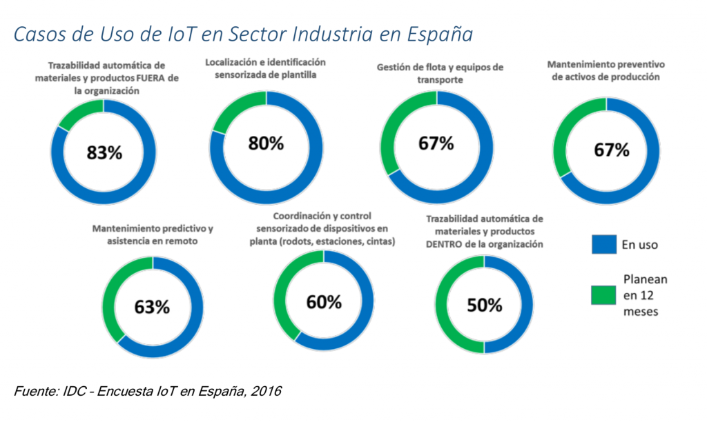 Casos de Uso de IoT en Sector Industria en España