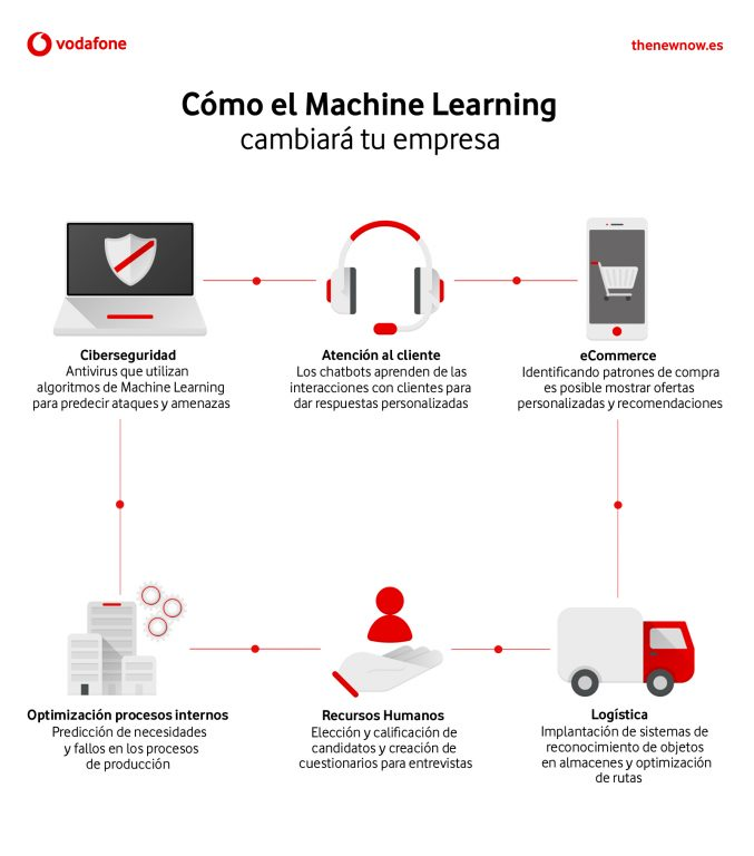 Infografía Machine Learning