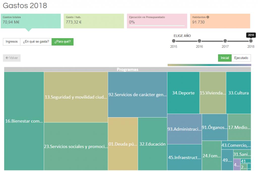 Open Data gastos Lorca