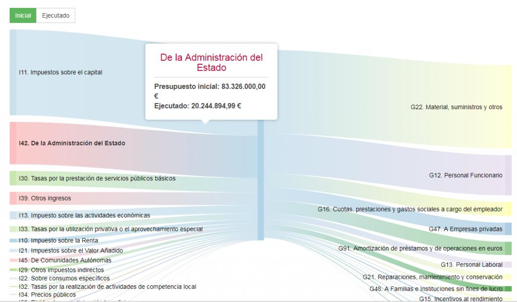 Gráfico de los presupuestos de Murcia