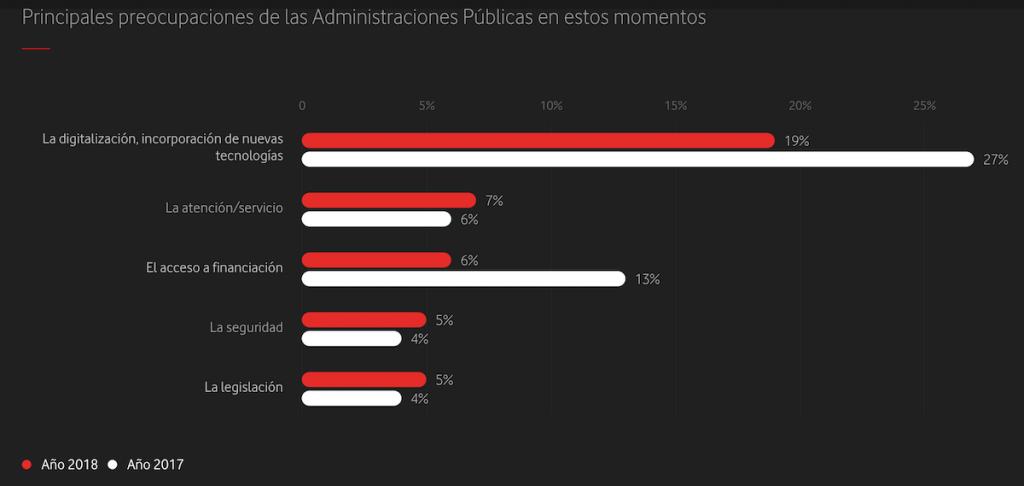 Principales preocupaciones de las Administraciones Públicas en estos momentos.