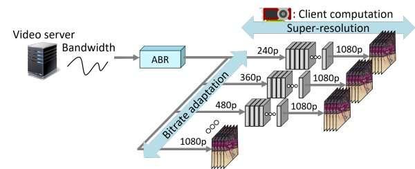 Vídeo HD mejorado para conexiones de internet débil