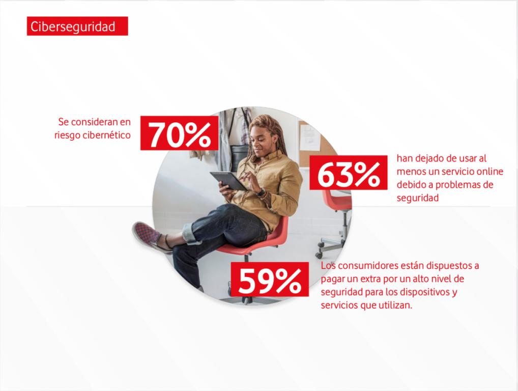 El 63% de los encuestados han dejado de usar al menos un servicio online debido a problemas de seguridad.