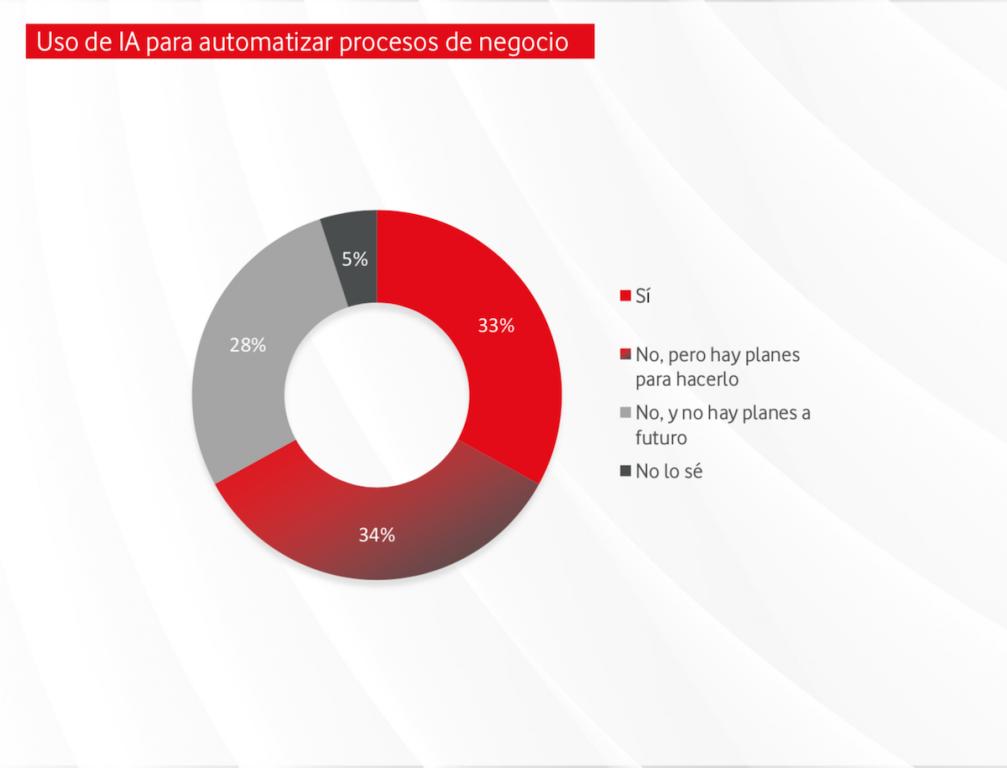 El 33% está usando Inteligencia Artificial para automatizar sus procesos y otro 34% está planeando hacerlo.