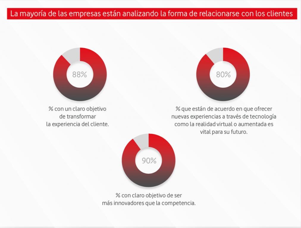 El 88% tiene el claro objetivo de transformar la experiencia de cliente.
