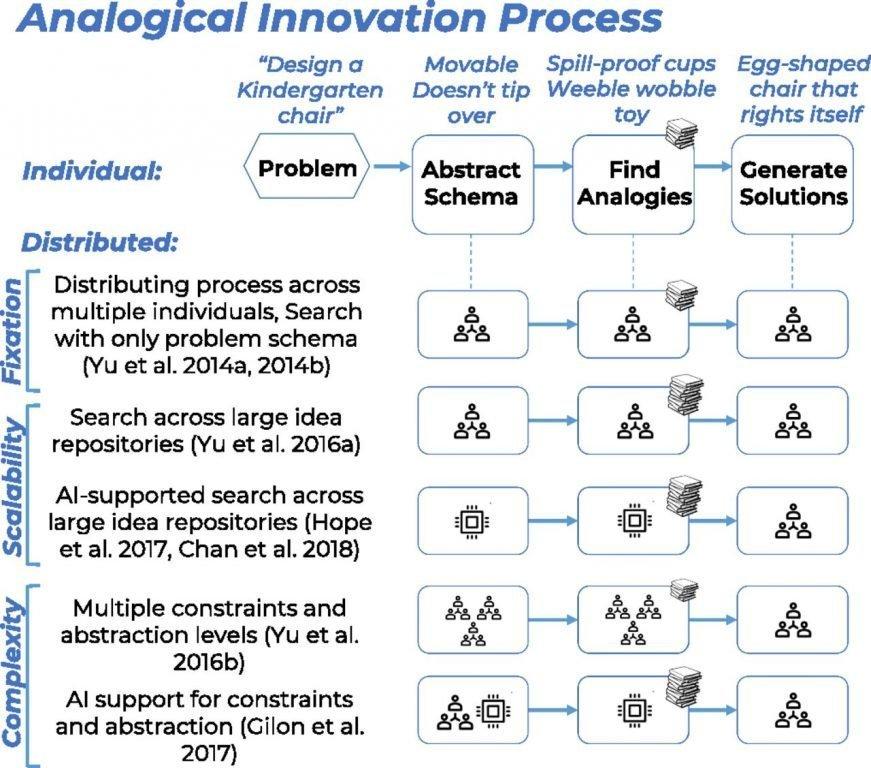 Innovación con analogias, crowdfunding e IA