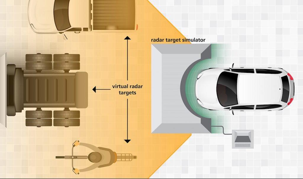 Test virtual para vehículos autónomos