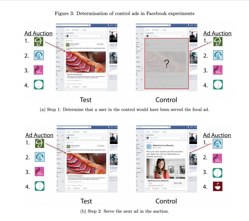 Pruebas de eficiaca de publicidad online en Facebook
