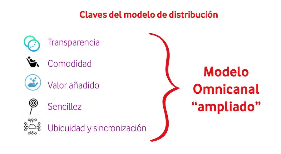 Modelos omnicanal del sector banca - Vodafone Lab
