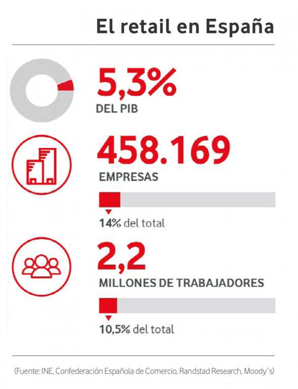 Retail en España - VodafoneLab