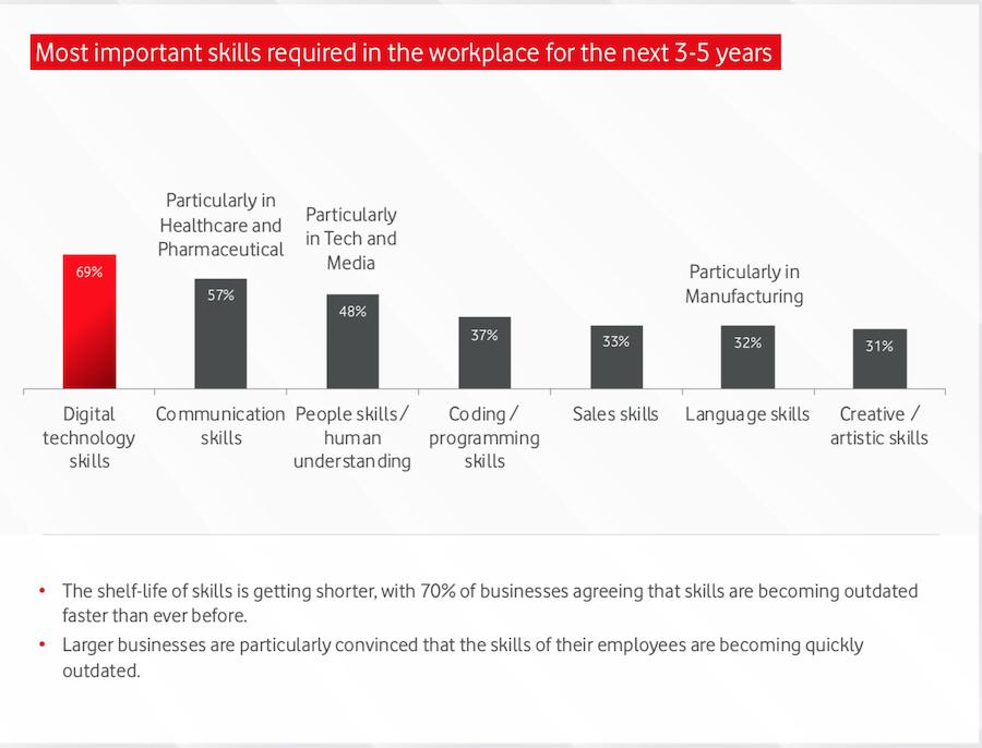 Qué habilidades serán necesarias en el Digital Workspace