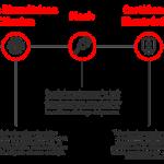 Elementos de Seguridad de la Firma Digital