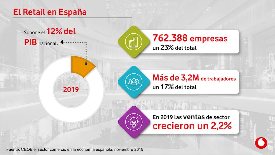Retail en España - TheNewNow