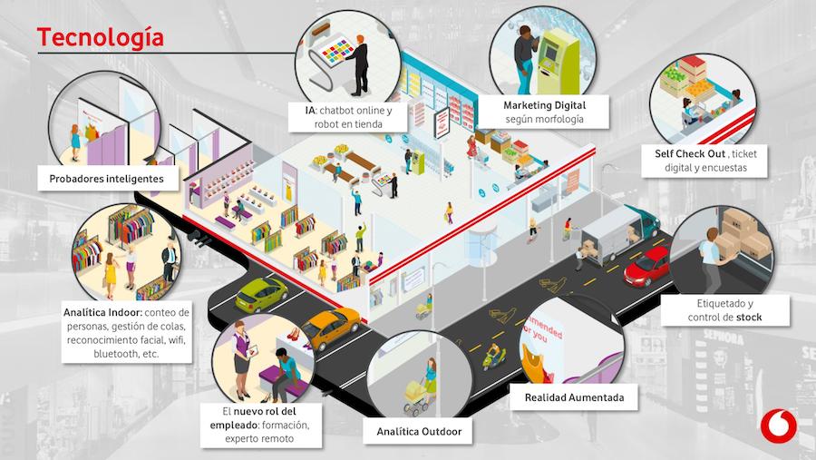 Tecnología para el Retail postcovid y Nueva Normalidad