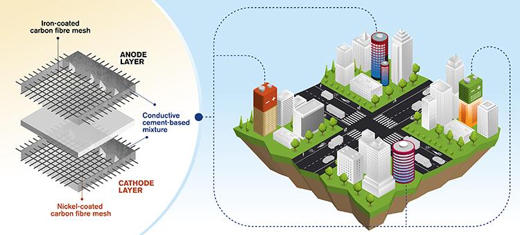 Concepto de baterías recargables de cemento para edificios