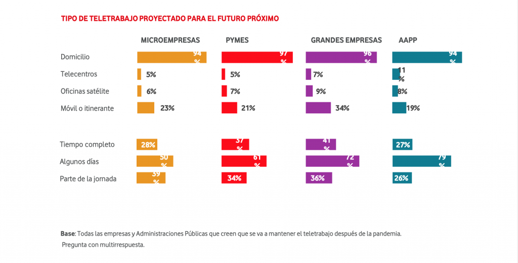 TIPO DE TELETRABAJO PROYECTADO PARA EL FUTURO PRÓXIMO