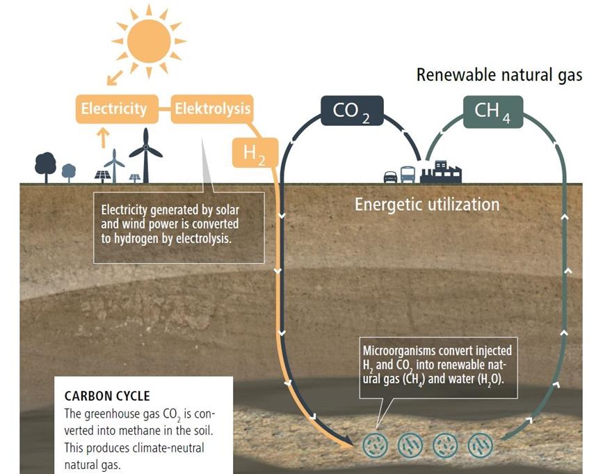 Ciclo del carbono: el gas de efecto invernadero CO2 se convierte en metano en el suelo.Esto produce gas natural neutro para el clima.Ilustración: RAG