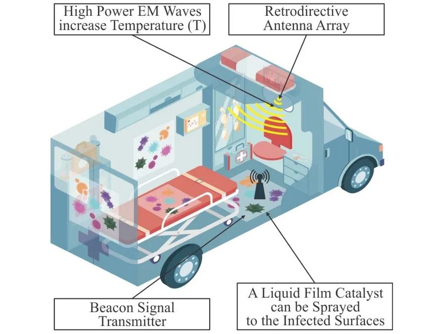 Desinfectar ambulancias y hospitales con micorrondas ©Heriot-Watt