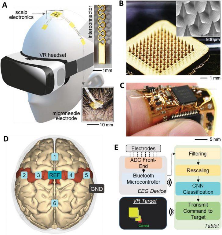 La interfaz usable cerebro-máquina convierte las intenciones en acciones